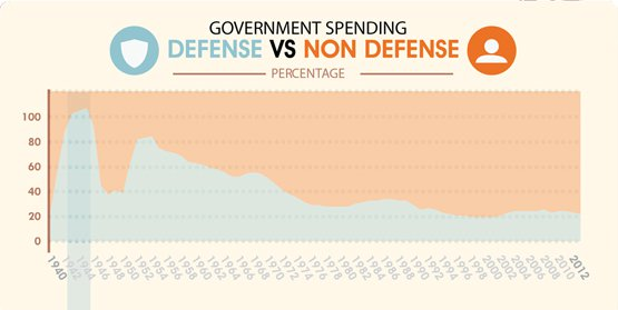 defense vs. non-defense tax spending